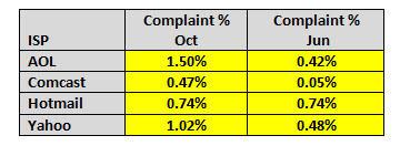 Lasso Complaint Percentage