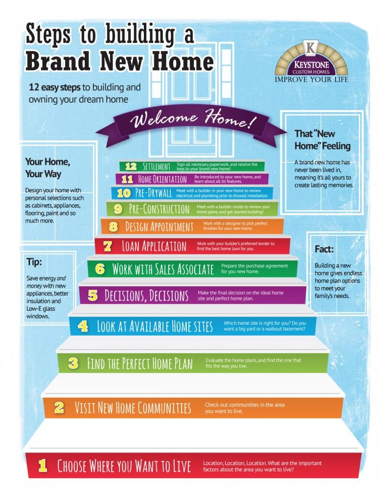 Building a Brand New Home Infographic