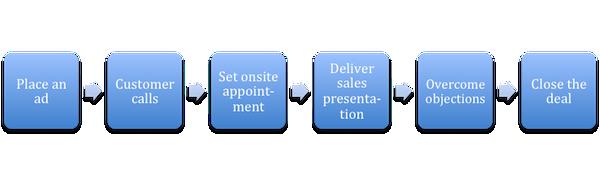 Creating Offline Experiences Online