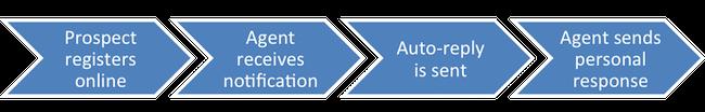 Online Registration Process