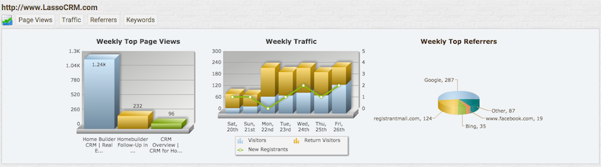 Lasso CRM website analytics