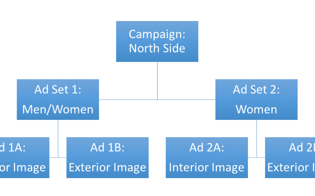 6 Steps to Creating a Facebook Lead Ads Campaign