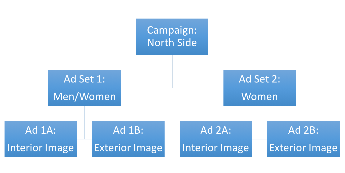 Planning a Facebook Lead Ads Campaign
