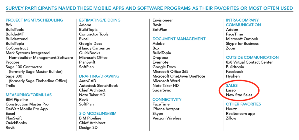 Lasso CRM Listed as Favorite Sales Software