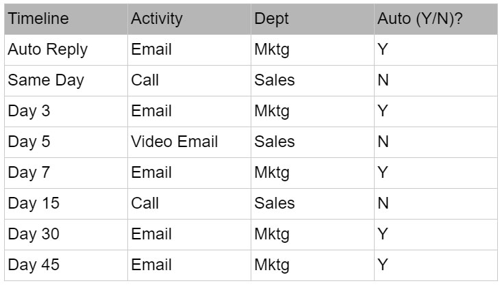 Sales Process Email Automation