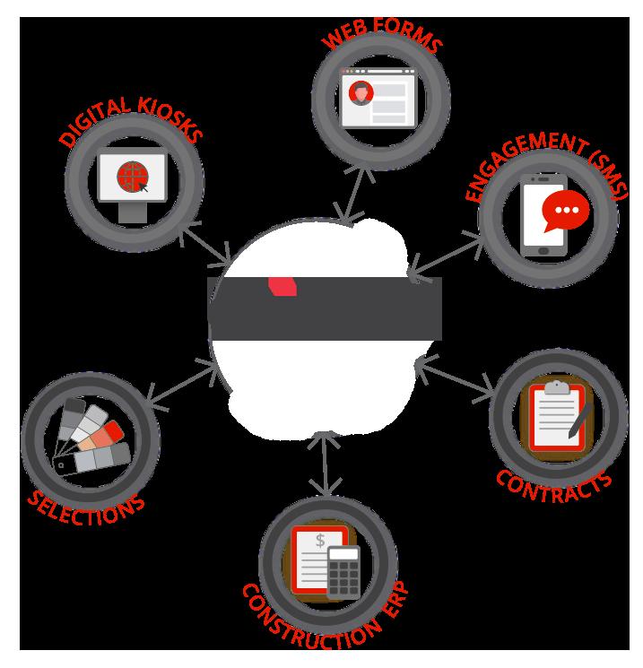 Lasso API Integrations